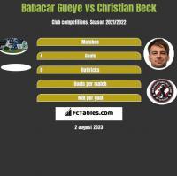 Babacar Gueye vs Christian Beck h2h player stats