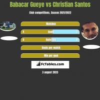 Babacar Gueye vs Christian Santos h2h player stats