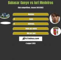 Babacar Gueye vs Iuri Medeiros h2h player stats