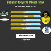 Babacar Gueye vs Mikael Ishak h2h player stats