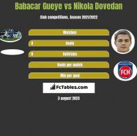 Babacar Gueye vs Nikola Dovedan h2h player stats