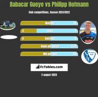 Babacar Gueye vs Philipp Hofmann h2h player stats