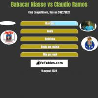 Babacar Niasse vs Claudio Ramos h2h player stats