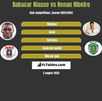 Babacar Niasse vs Renan Ribeiro h2h player stats