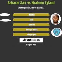 Babacar Sarr vs Khaleem Hyland h2h player stats