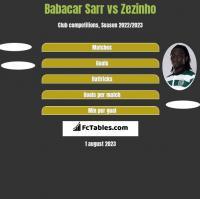 Babacar Sarr vs Zezinho h2h player stats