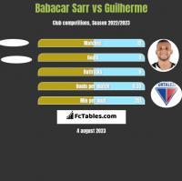 Babacar Sarr vs Guilherme h2h player stats