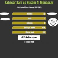 Babacar Sarr vs Husain Al Monassar h2h player stats