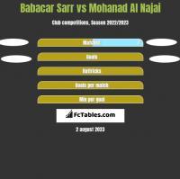 Babacar Sarr vs Mohanad Al Najai h2h player stats