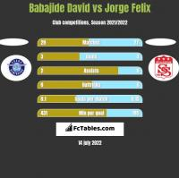 Babajide David vs Jorge Felix h2h player stats