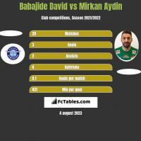 Babajide David vs Mirkan Aydin h2h player stats