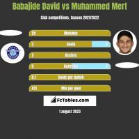 Babajide David vs Muhammed Mert h2h player stats