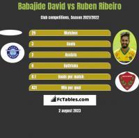 Babajide David vs Ruben Ribeiro h2h player stats