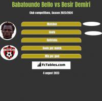 Babatounde Bello vs Besir Demiri h2h player stats
