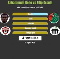 Babatounde Bello vs Filip Orsula h2h player stats