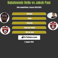Babatounde Bello vs Jakub Paur h2h player stats