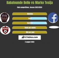 Babatounde Bello vs Marko Tesija h2h player stats