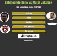 Babatounde Bello vs Matej Jakubek h2h player stats