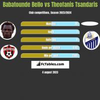 Babatounde Bello vs Theofanis Tsandaris h2h player stats