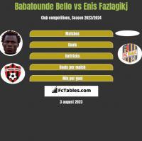 Babatounde Bello vs Enis Fazlagikj h2h player stats