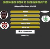 Babatounde Bello vs Yann Michael Yao h2h player stats