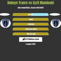 Baboye Traore vs Cyril Mandouki h2h player stats