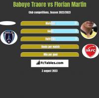 Baboye Traore vs Florian Martin h2h player stats