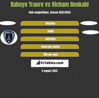 Baboye Traore vs Hicham Benkaid h2h player stats