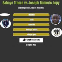 Baboye Traore vs Joseph Romeric Lopy h2h player stats
