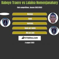 Baboye Traore vs Lalaina Nomenjanahary h2h player stats