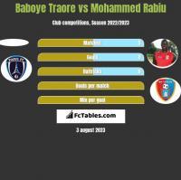 Baboye Traore vs Mohammed Rabiu h2h player stats