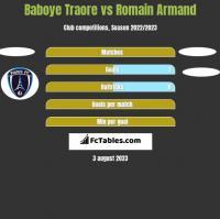 Baboye Traore vs Romain Armand h2h player stats