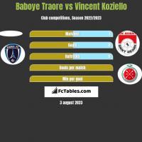 Baboye Traore vs Vincent Koziello h2h player stats