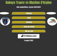 Baboye Traore vs Maxime D'Arpino h2h player stats