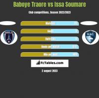 Baboye Traore vs Issa Soumare h2h player stats