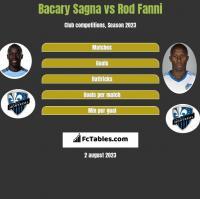 Bacary Sagna vs Rod Fanni h2h player stats