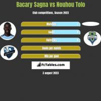 Bacary Sagna vs Nouhou Tolo h2h player stats