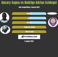 Bacary Sagna vs Rodrigo Adrian Schlegel h2h player stats
