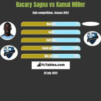 Bacary Sagna vs Kamal Miller h2h player stats