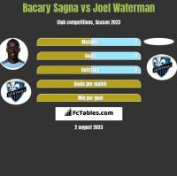Bacary Sagna vs Joel Waterman h2h player stats