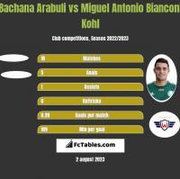 Bachana Arabuli vs Miguel Antonio Bianconi Kohl h2h player stats