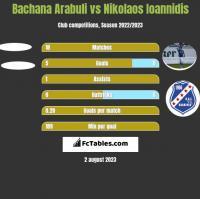 Bachana Arabuli vs Nikolaos Ioannidis h2h player stats