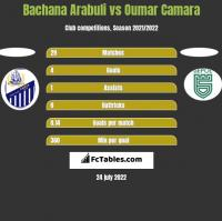 Bachana Arabuli vs Oumar Camara h2h player stats