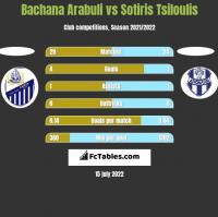 Bachana Arabuli vs Sotiris Tsiloulis h2h player stats