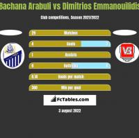 Bachana Arabuli vs Dimitrios Emmanouilidis h2h player stats