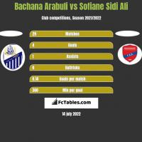 Bachana Arabuli vs Sofiane Sidi Ali h2h player stats