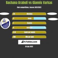Bachana Arabuli vs Giannis Varkas h2h player stats