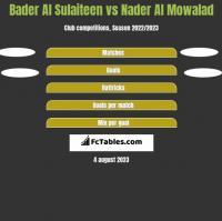 Bader Al Sulaiteen vs Nader Al Mowalad h2h player stats
