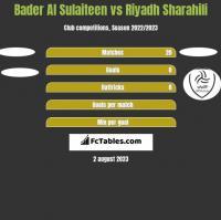 Bader Al Sulaiteen vs Riyadh Sharahili h2h player stats