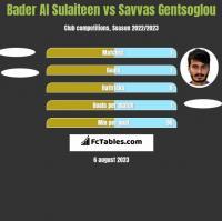 Bader Al Sulaiteen vs Savvas Gentsoglou h2h player stats